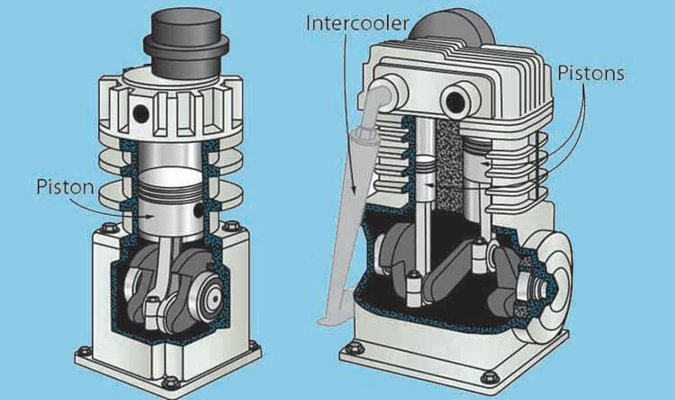 Two-Stage vs. Single-Stage Air Compressor
